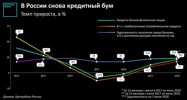 До 40 доходов россияне тратят на погашение кредита